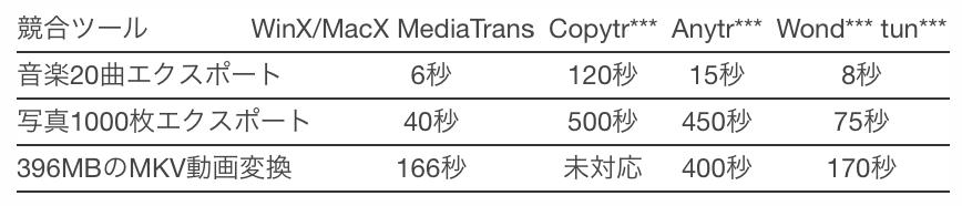 Macx mediatarans3