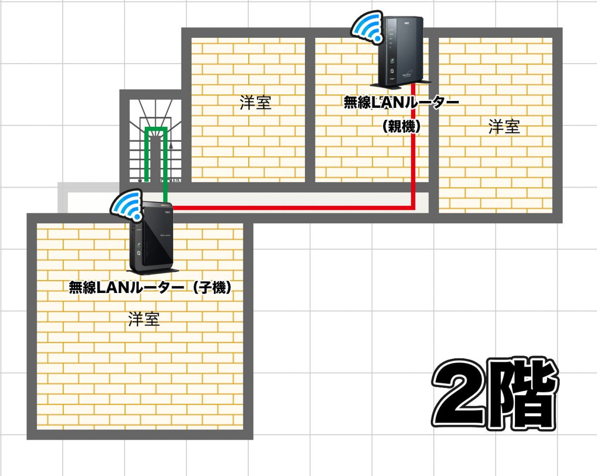 新しいネットワーク環境 2階