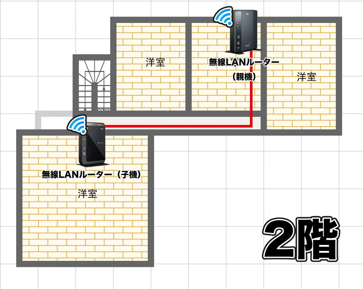 これまでのネットワーク環境 2階